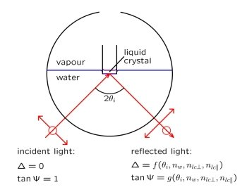 Fig. 1: Schematic experimental setup for ellipsometric studies of liquid-crystal/water interfaces. A laser beam is reflected by the interface and the corresponding change of the state of polarization, described by the two parameters Δ and Ψ, is detected. The results yield information about the refractive index profile of the interface.