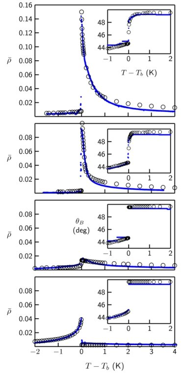 Fig. 2: Temperature dependence of the ellipticity coefficient ρ at surfactant-laden 8CB/water interfaces in the vicinity of the nematic − isotropic bulk transition temperature Tb. The concentration of the surfactant CTAB in the aqueous phase amounts to 0.8 μM, 0.7 μM, 0.6 μM, and 0.5 μM (from top to bottom). Small blue dots are experimental values, black open circles correspond to calculated values resulting from a Landau-de Gennes model, insets show the temperature dependence of the Brewster angle θB. Whereas the data at higher surfactant concentration (top figure) show a complete wetting by a more ordered (nematic) phase as Tb is approached from above, the data at low surfactant concentration (bottom figure) indicate that the bulk nematic/water interface is wetted by a less ordered (nearly isotropic) phase as Tb is approached from below.