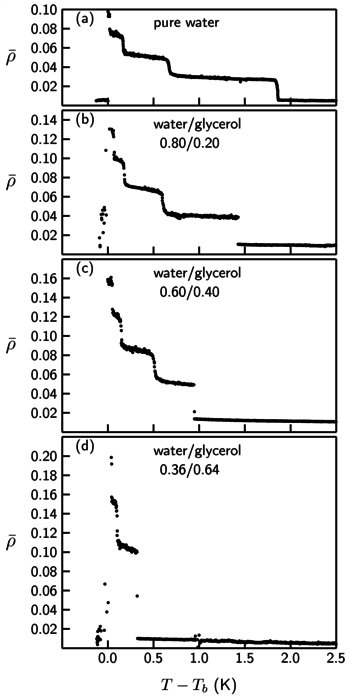 Fig. 5: Influence of a variation of the glycerol content on smectic layering transitions. The figures show the temperature dependence of the ellipticity coefficient ρ of the interface of 12CB (doped with monoolein, mole fraction xs = 0.016) to aqueous phases with different glycerol content; the volume ratio between water and glycerol is indicated in each panel. Tb denotes the bulk smectic-A - isotropic transition temperature of the sample. The stepwise increase of ρ with decreasing temperature indicates the successive formation of molecular smectic layer. With increasing glycerol content the layering transitions shift towards the bulk smectic-A - isotropic transition. The same behavior is observed when the bulk concentration of monoolein is decreased.