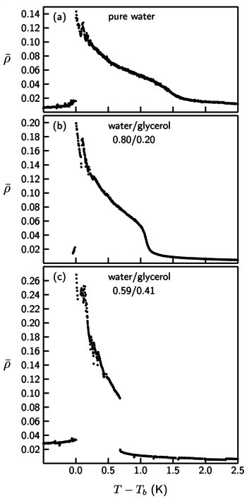 Fig. 6: Influence of a variaition of the glycerol content on nematic prewetting transitions. The figures show the temperature dependence of the ellipticity coefficient ρ of the interface of 9CB (doped with monoolein, mole fraction xs = 0.005) to aqueous phases with different glycerol content; the volume ratio between water and glycerol is indicated in each panel. Tb denotes the bulk nematic - isotropic transition temperature of the sample. With increasing glycerol content a first-order prewetting transition emerges [discontinuity of ρ at T - Tb = 0.6 K in (c)]. The same behavior is observed when the bulk concentration of monoolein is decreased.