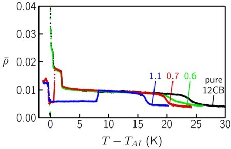 Fig. 8: Temperature dependence of the ellipticity coefficient ρ of the free surface of 12CB samples doped with different amounts of H18F12; TAI  designates the bulk smectic-A - isotropic transition temperature of 12CB. The mole fraction of H18F12, xHF, ranges from 0 (pure 12CB) to 1.1 x 10-3 and is indicated at each curve in units of 10-3.