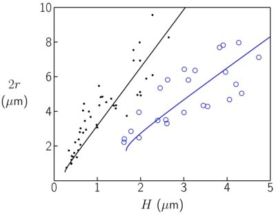 Fig. 5: Relation between the diameter 2r of the FCDs and the thickness H of the smectic film. The two data sets are obtained for two substrates possessing different strengths of the random planar anchoring. The anchoring strength was tuned by coating the silicon wafers with differently composed silane mixtures. Solid lines are fits to a theoretical model [J. B. Fournier, I. Dozov, G. Durand, Phys. Rev. A 41, 2252 (1990)].