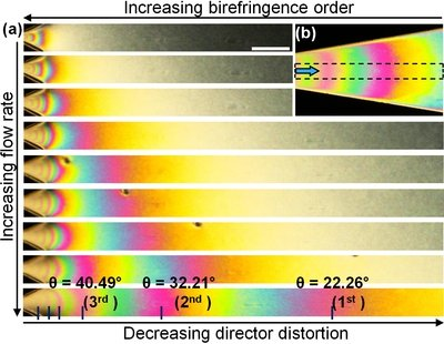Fig. 9: (a) Polarizing micrographs showing the evolution of the birefringent domains with gradual increase of the volume flow rate as observed within the region marked in the inset (b).