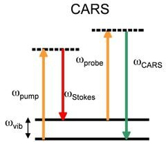 Figure 1: Excitation scheme of the Coherent Anti-Stokes Raman Scattering (CARS) process.