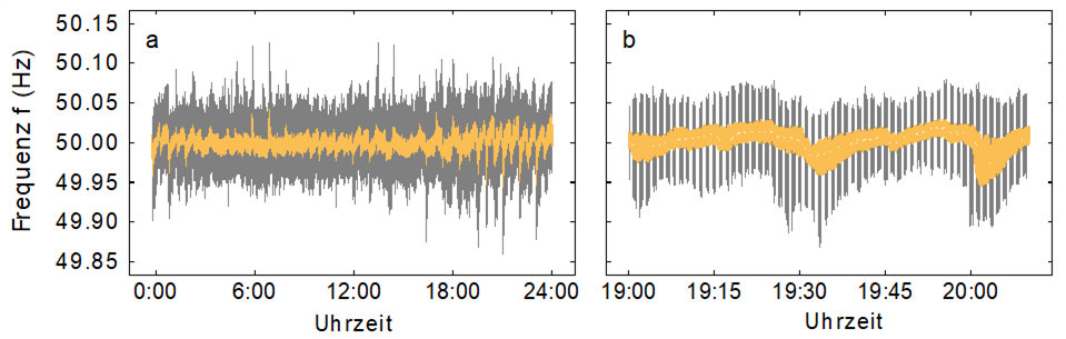 Frequency measurements from Germany for a typical day in 2015 (Data source: 50Hertz). The power grid frequency fluctuates around 50 Hz in the European power grid. It displays large jumps every 15 minutes, i.e. at the trading interval. The frequency stays mostly close to the grid reference frequency (yellow). However, large deviations (gray) are very likely every 15 minutes.